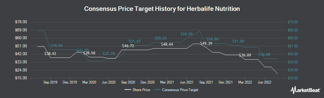 Price Target History for Herbalife LTD. (NYSE:HLF)