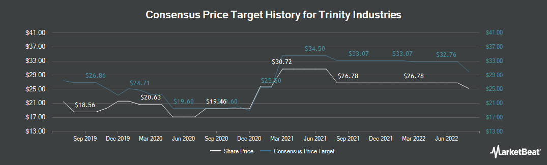 Price Target History for Trinity Industries (NYSE:TRN)