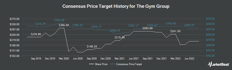 Price Target History for GYM Group (LON:GYM)