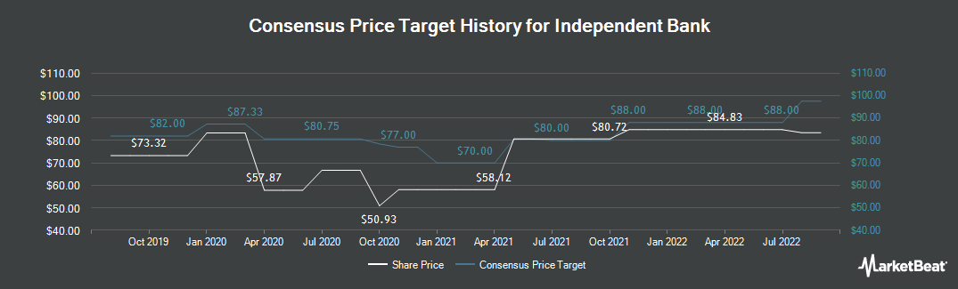 Price Target History for Independent Bank (NASDAQ:INDB)