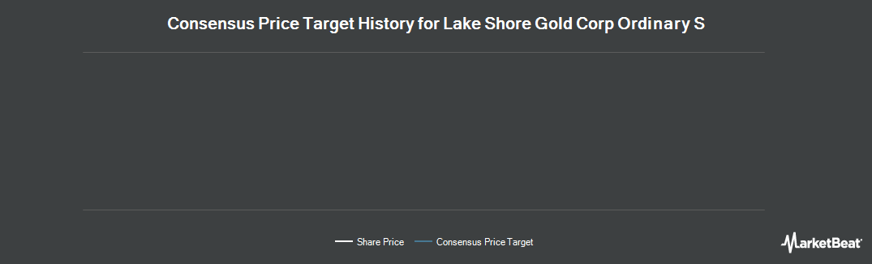 Price Target History for Lake Shore Gold (NYSEMKT:LSG)