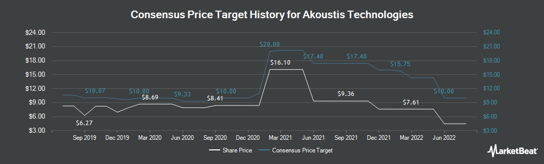 Price Target History for Akoustis Technologies (NASDAQ:AKTS)