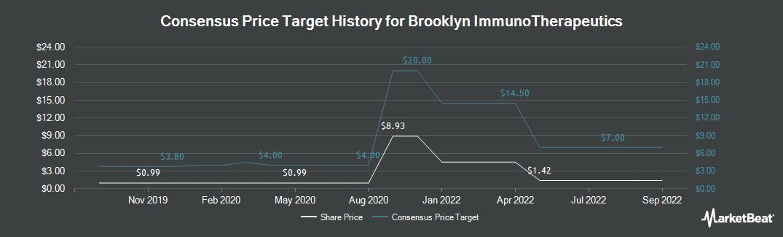 Price Target History for BioTime (NYSEAMERICAN:BTX)