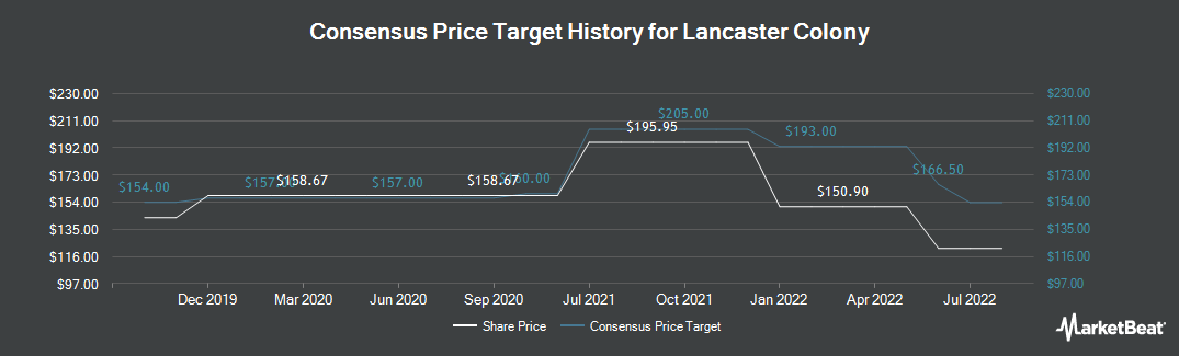 Price Target History for Lancaster Colony (NASDAQ:LANC)
