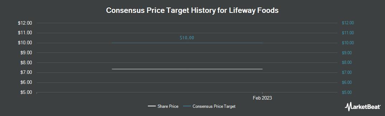 Price Target History for Lifeway Foods (NASDAQ:LWAY)