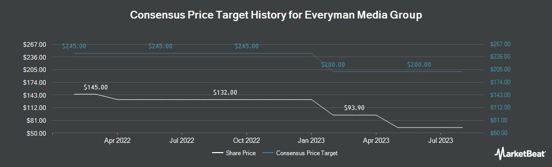 Price Target History for Everyman Media Group (LON:EMAN)