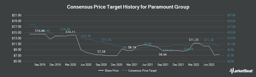 Price Target History for Paramount Group (NYSE:PGRE)