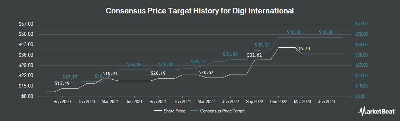 Price Target History for Digi International (NASDAQ:DGII)