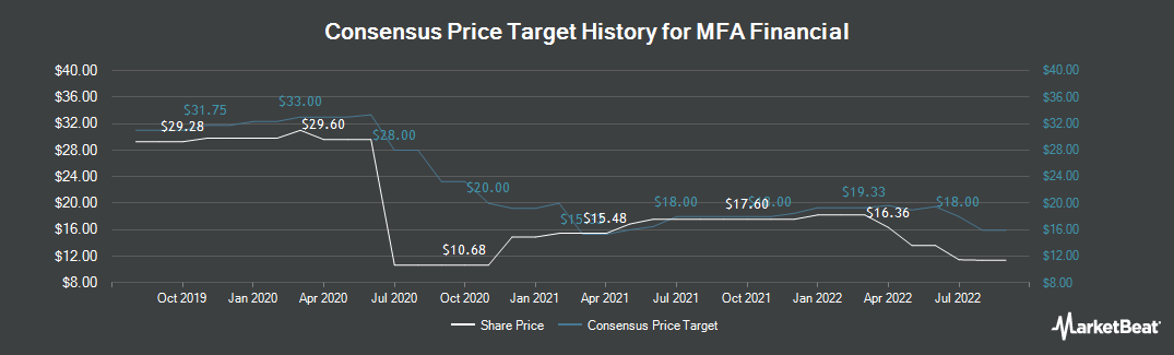 Price Target History for MFA Financial (NYSE:MFA)