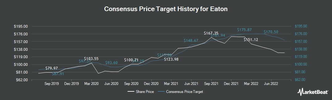 Price Target History for Eaton (NYSE:ETN)