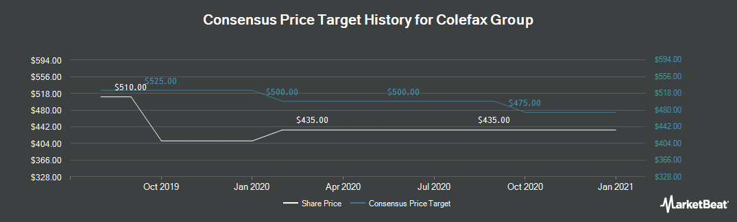 Price Target History for Colefax Group (LON:CFX)