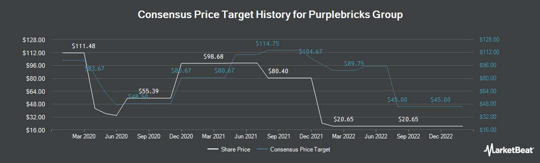 Price Target History for Purplebricks (LON:PURP)