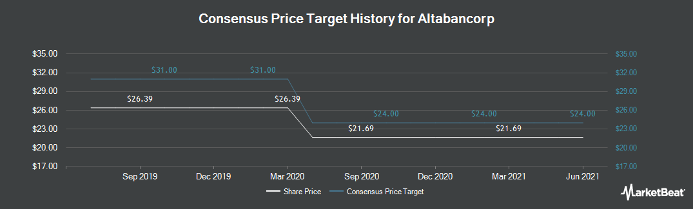 Price Target History for People`s Utah Bancorp (NASDAQ:PUB)