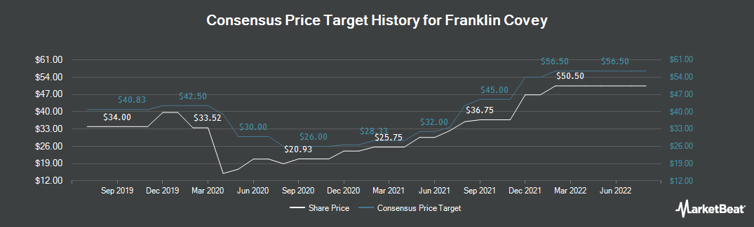 Price Target History for FranklinCovey (NYSE:FC)