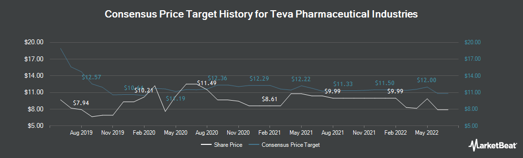Price Target History for Teva Pharmaceutical Industries (NYSE:TEVA)