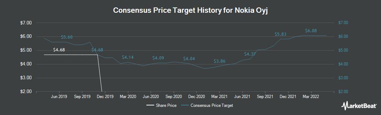 Price Target History for Nokia (HEL:NOKIA)
