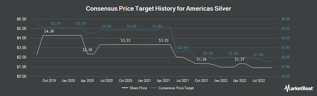 Price Target History for Americas Silver (TSE:USA)