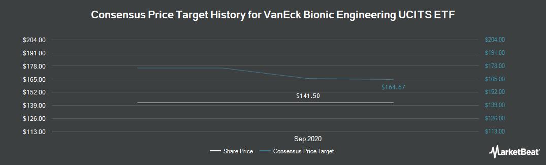 Price Target History for Cybg (LON:CYBG)