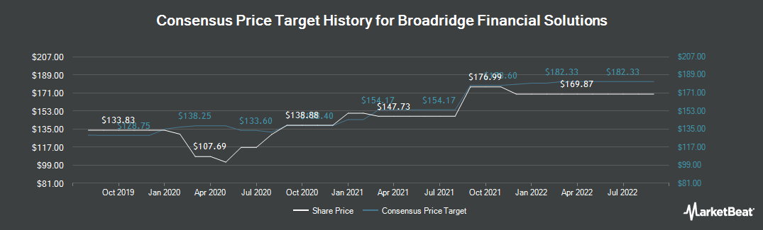 Price Target History for Broadridge Financial Solutions (NYSE:BR)