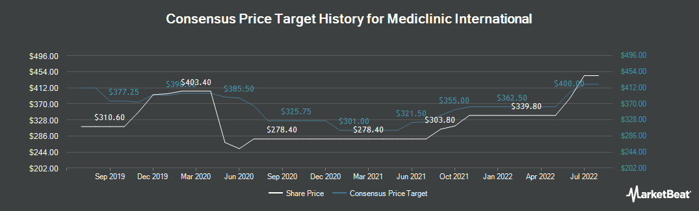 Price Target History for Mediclinic International (LON:MDC)