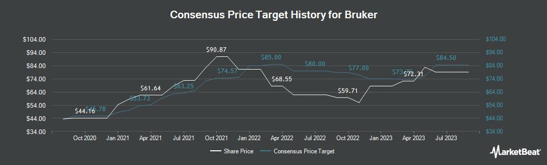 Price Target History for Bruker (NASDAQ:BRKR)