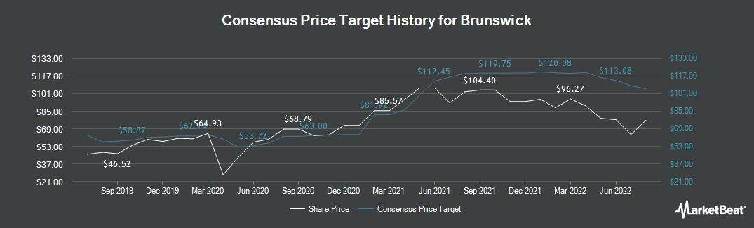 Price Target History for Brunswick (NYSE:BC)