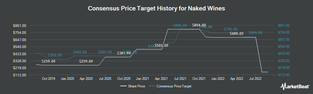 Price Target History for Majestic Wine (LON:WINE)