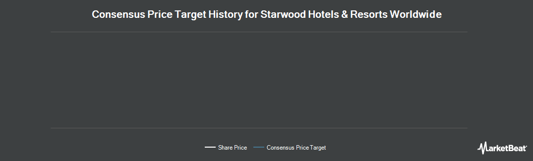 Price Target History for Starwood Hotels & Resorts Worldwide (NYSE:HOT)