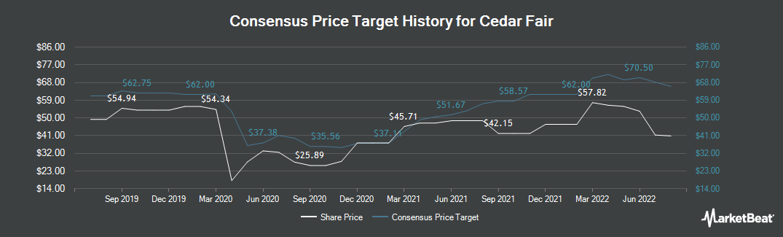 Price Target History for Cedar Fair (NYSE:FUN)