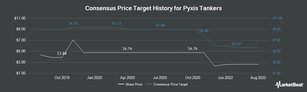 Price Target History for Pyxis Tankers (NASDAQ:PXS)