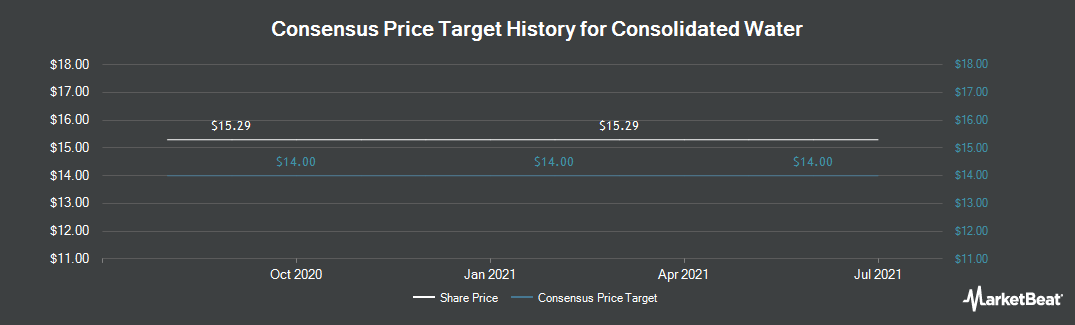Price Target History for Consolidated Water (NASDAQ:CWCO)