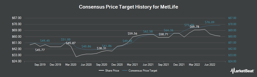 Price Target History for Metlife (NYSE:MET)