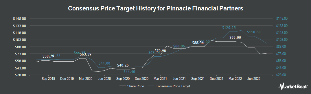 Price Target History for Pinnacle Financial Partners (NASDAQ:PNFP)