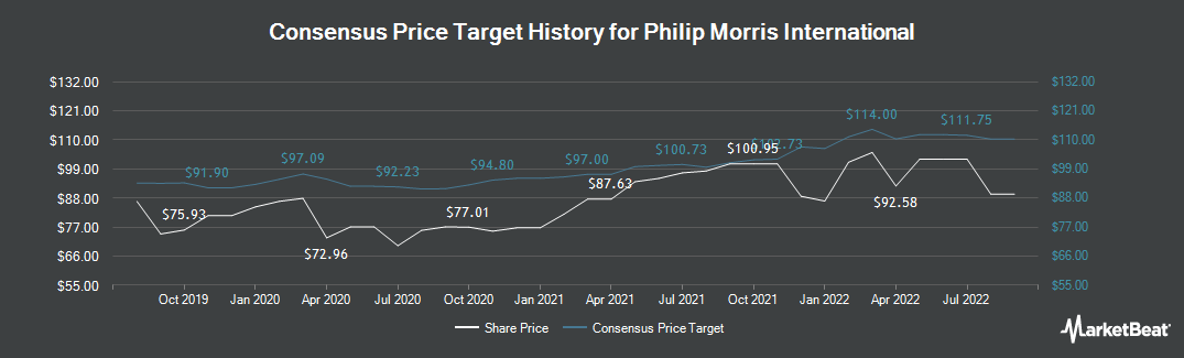 Price Target History for Philip Morris International (NYSE:PM)