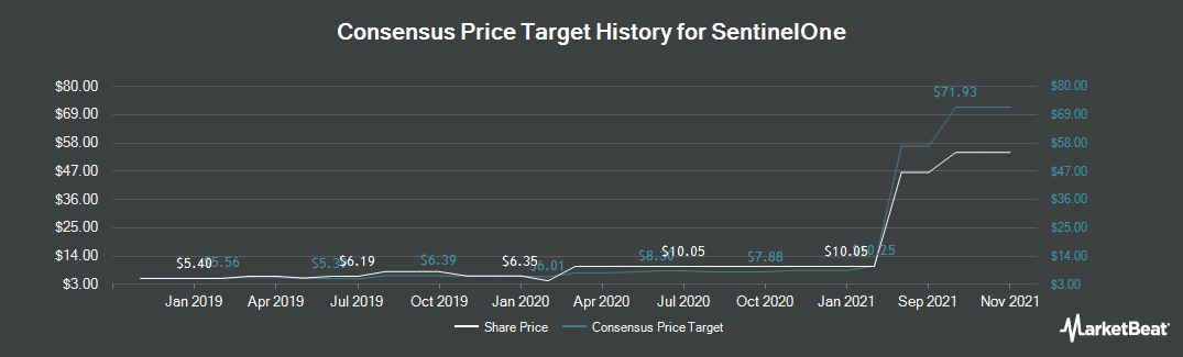 Price Target History for Sprint (NYSE:S)