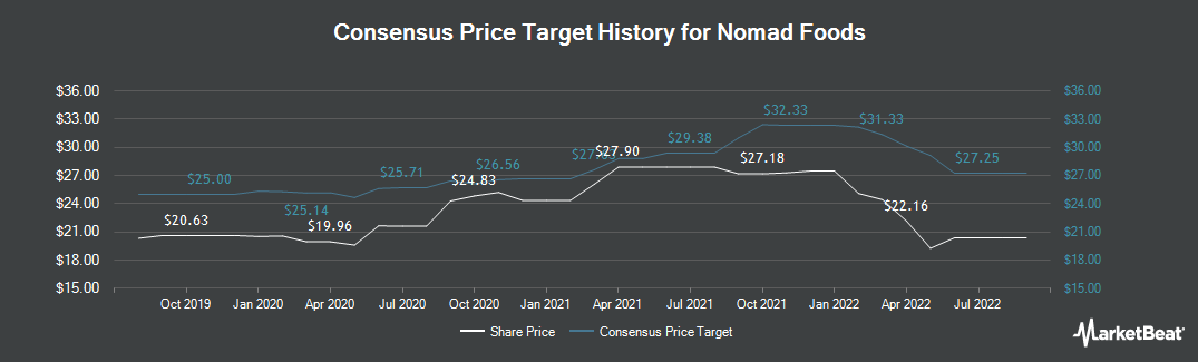 Price Target History for Nomad Foods (NYSE:NOMD)