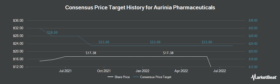 Price Target History for Aurinia Pharmaceuticals (TSE:AUP)