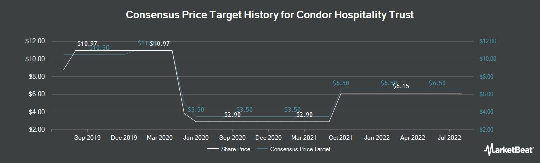 Price Target History for Condor Hospitality Trust (NYSEAMERICAN:CDOR)