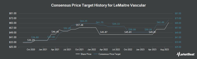 Price Target History for LeMaitre Vascular (NASDAQ:LMAT)