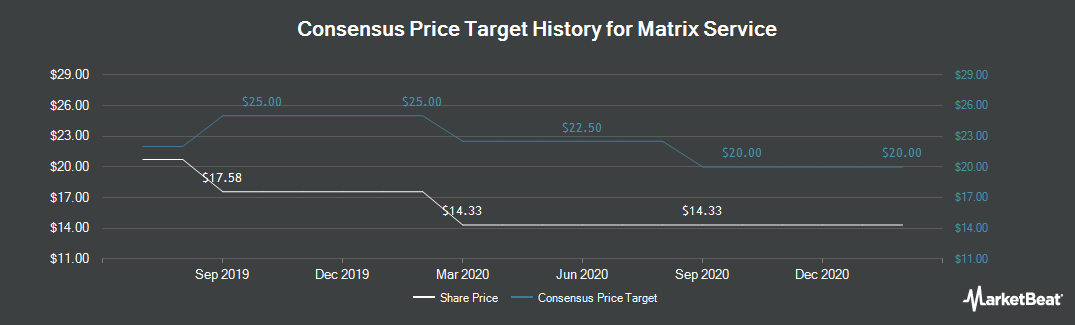 Price Target History for Matrix Service (NASDAQ:MTRX)