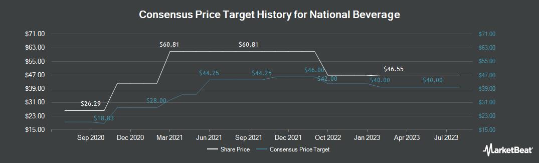 Price Target History for National Beverage (NASDAQ:FIZZ)