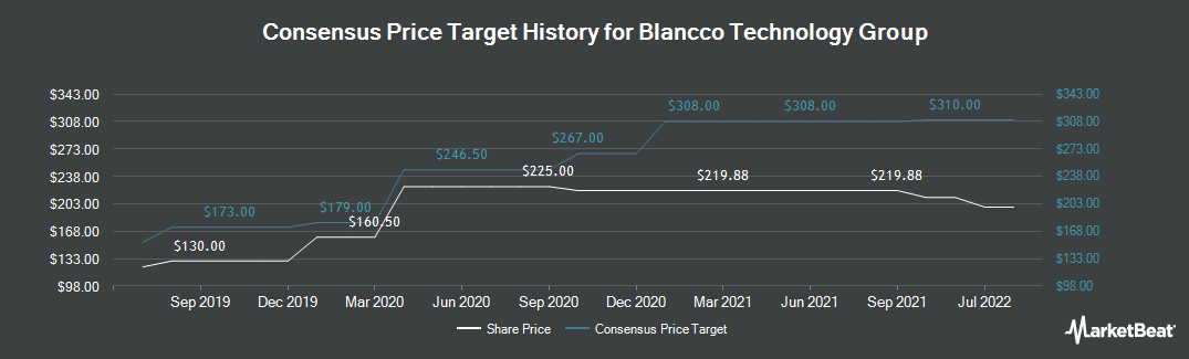 Price Target History for Blancco Technology Group (LON:BLTG)