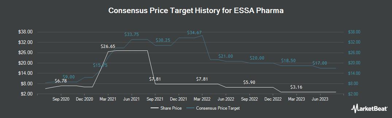 Price Target History for ESSA Pharma (NASDAQ:EPIX)
