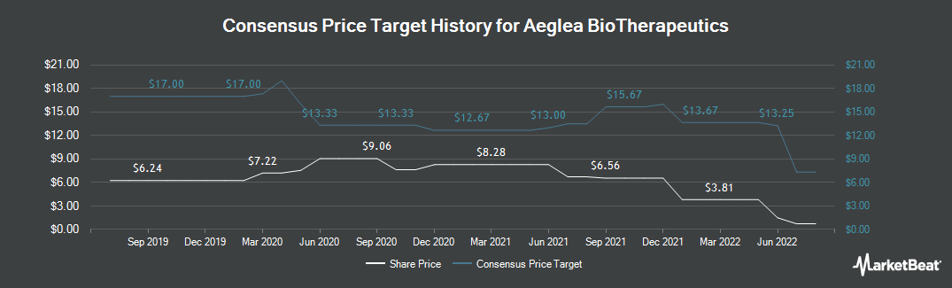 Price Target History for Aeglea Bio Therapeutics (NASDAQ:AGLE)