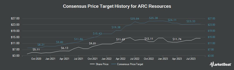 Price Target History for Arc Resources (OTCMKTS:AETUF)
