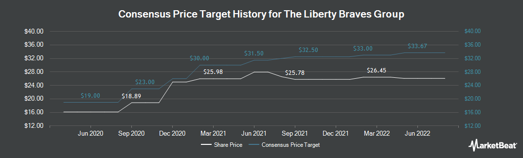 Price Target History for Liberty Braves Group (NASDAQ:BATRK)
