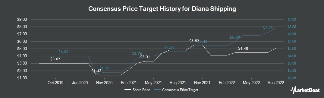 Price Target History for Diana Shipping inc. (NYSE:DSX)