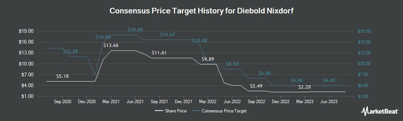 Price Target History for Diebold Nixdorf (NYSE:DBD)