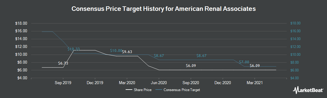 Price Target History for American Renal Associates (NYSE:ARA)