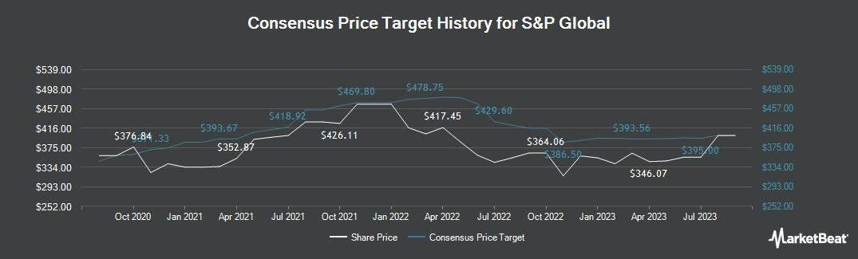 Price Target History for S&P Global (NYSE:SPGI)